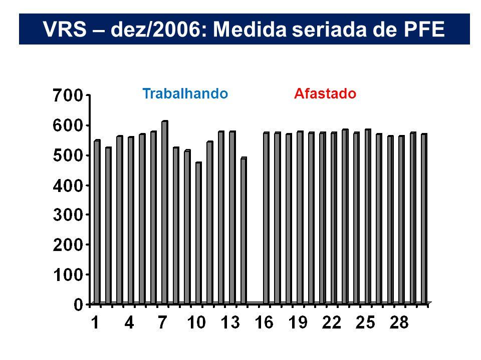 VRS – dez/2006: Medida seriada de PFE