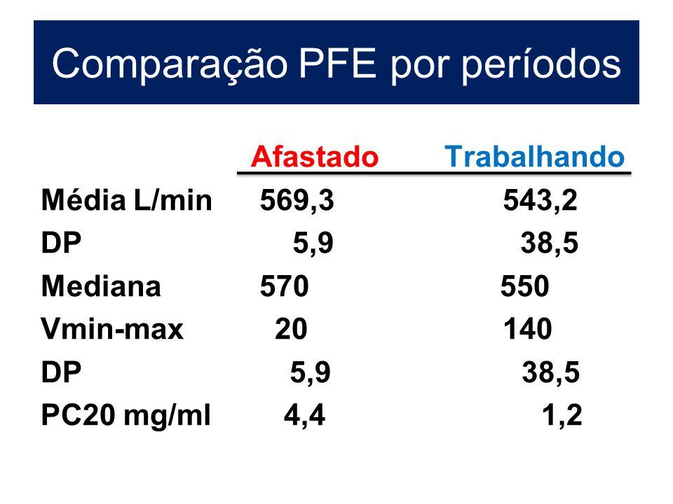 Comparação PFE por períodos