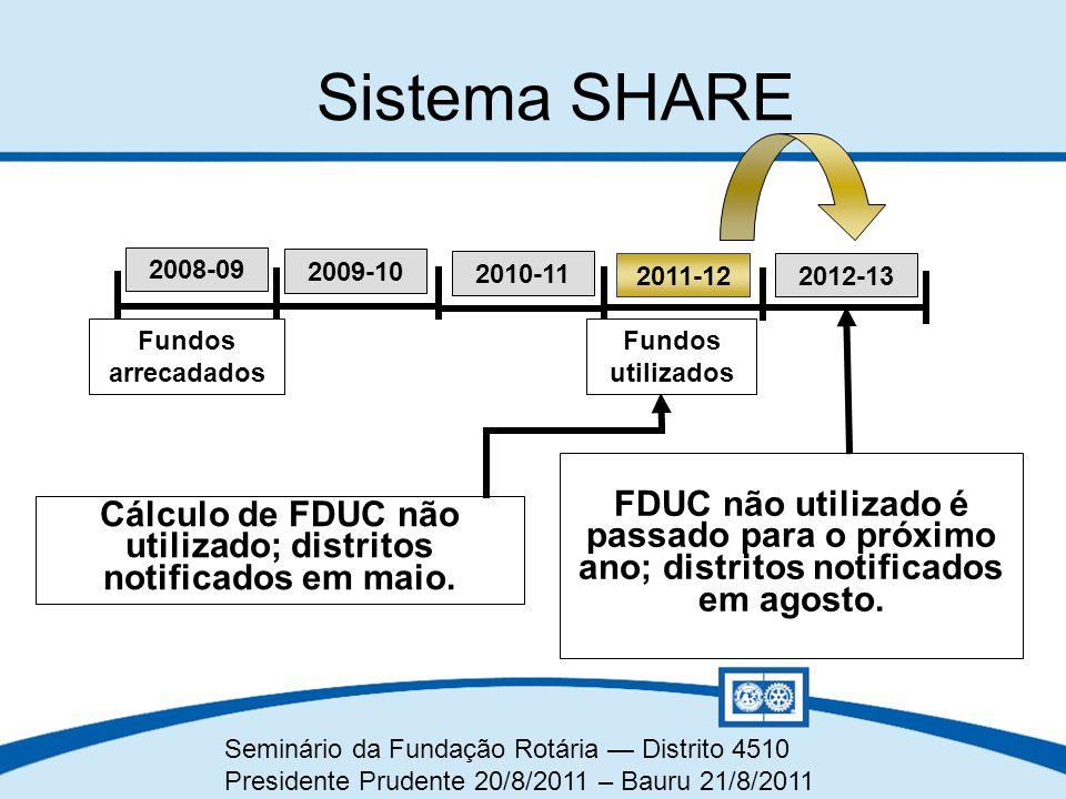 Cálculo de FDUC não utilizado; distritos notificados em maio.