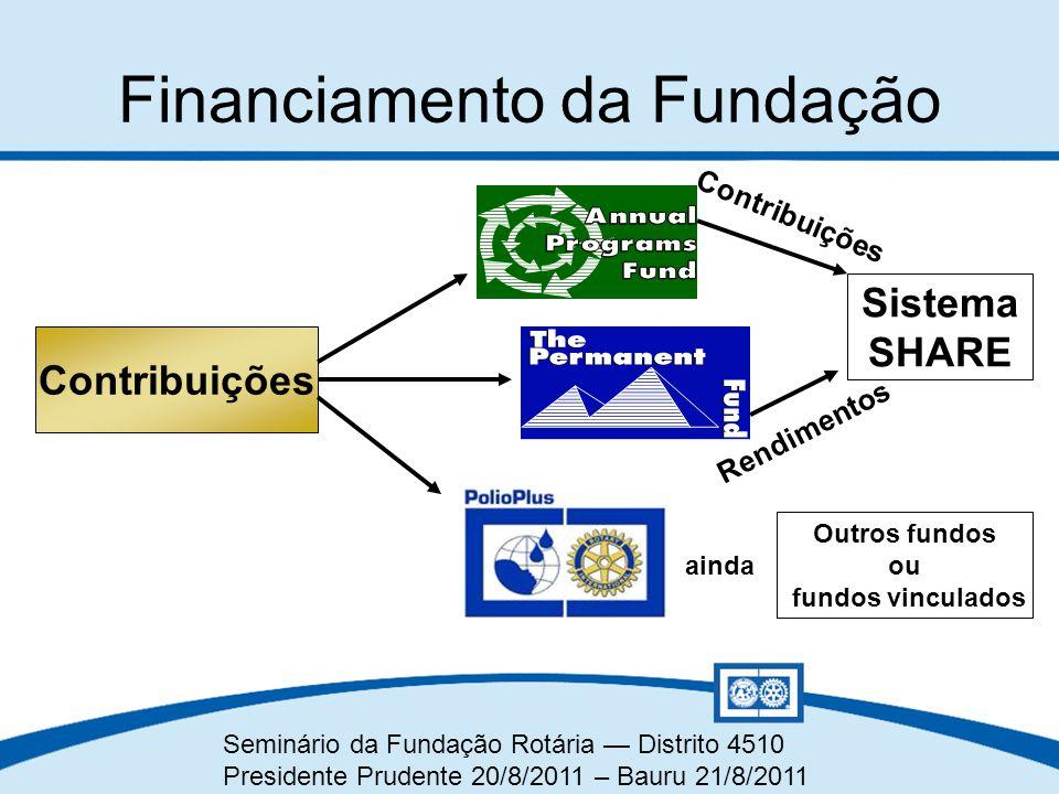 Financiamento da Fundação