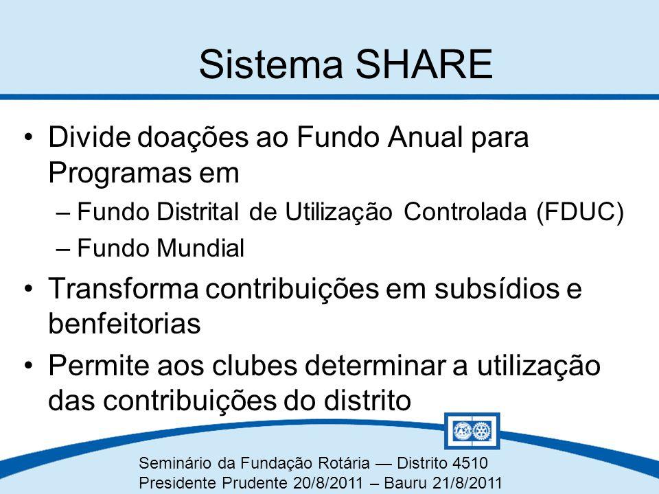 Sistema SHARE Divide doações ao Fundo Anual para Programas em