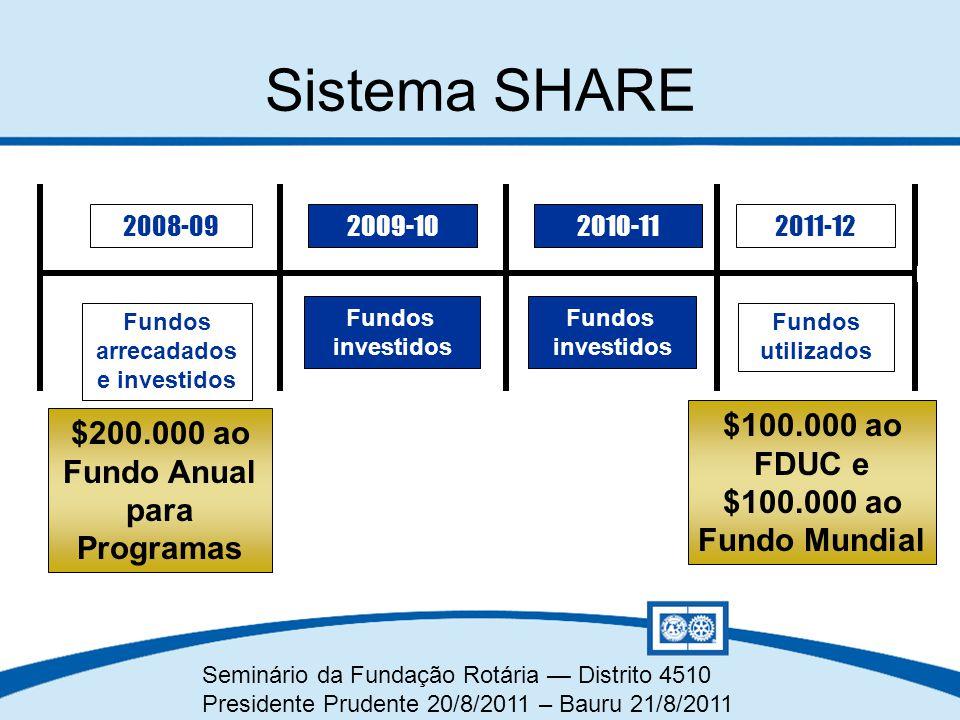 Fundos arrecadados e investidos