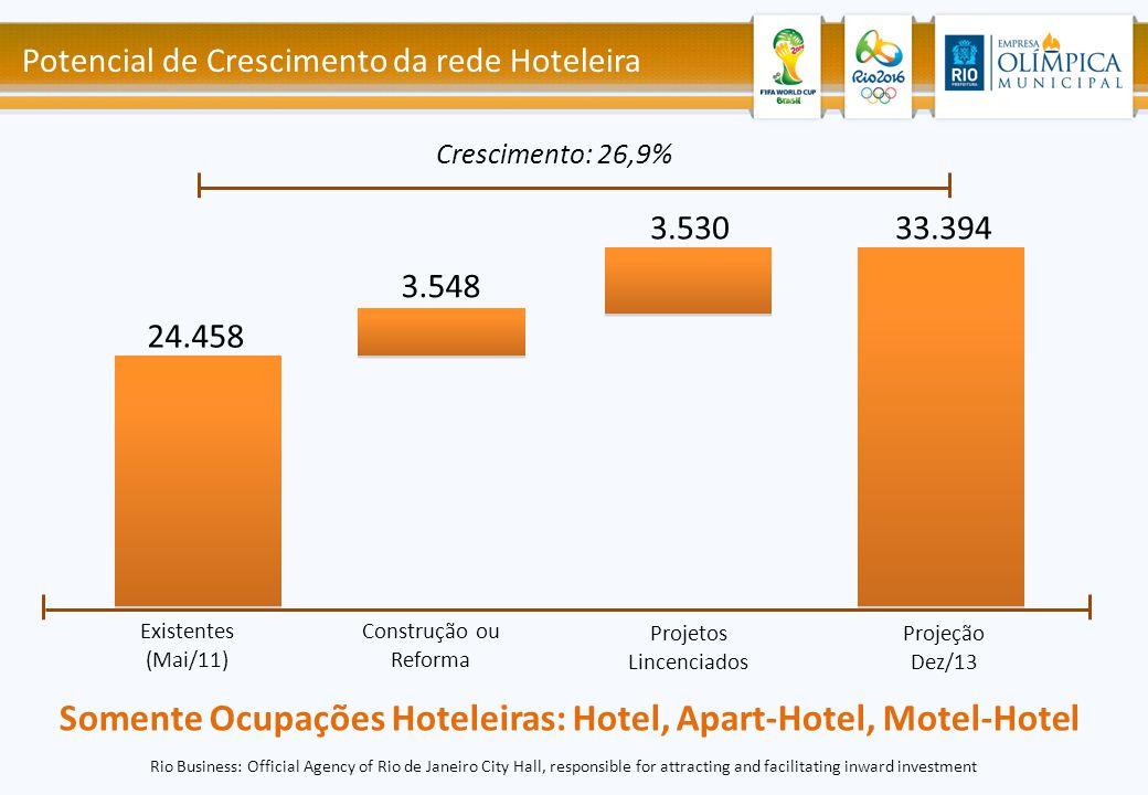 Somente Ocupações Hoteleiras: Hotel, Apart-Hotel, Motel-Hotel