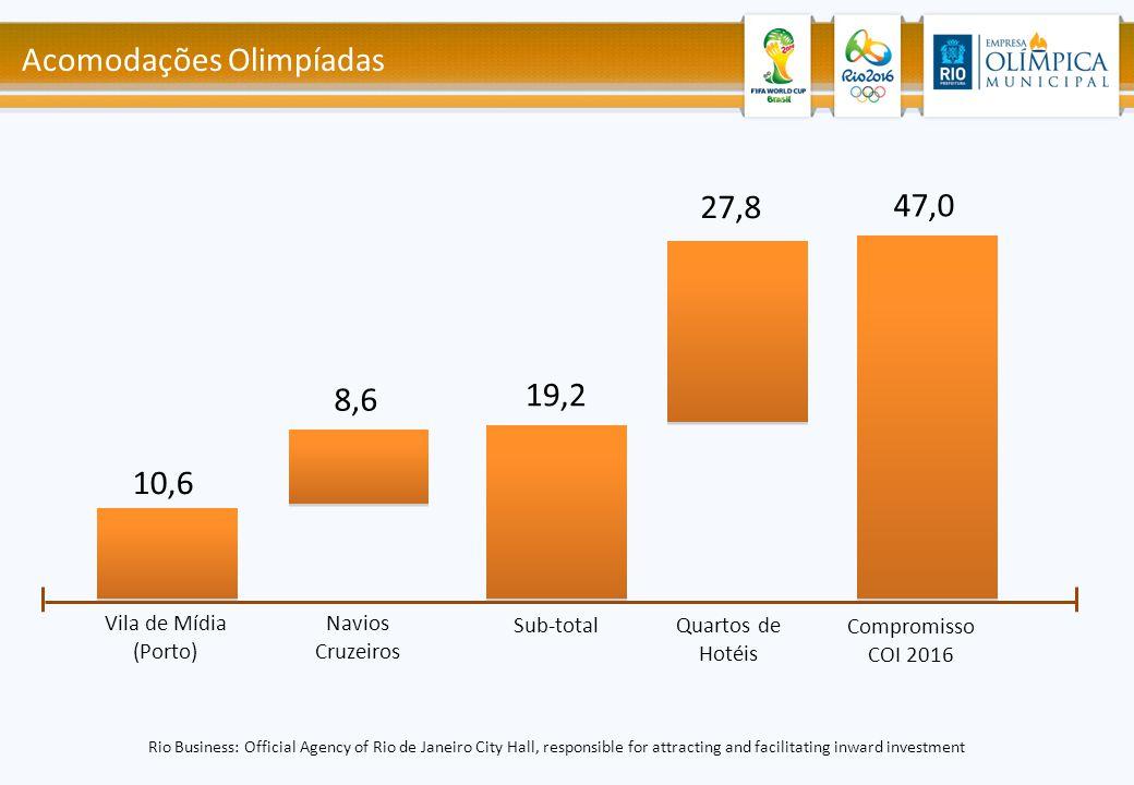 Acomodações Olimpíadas