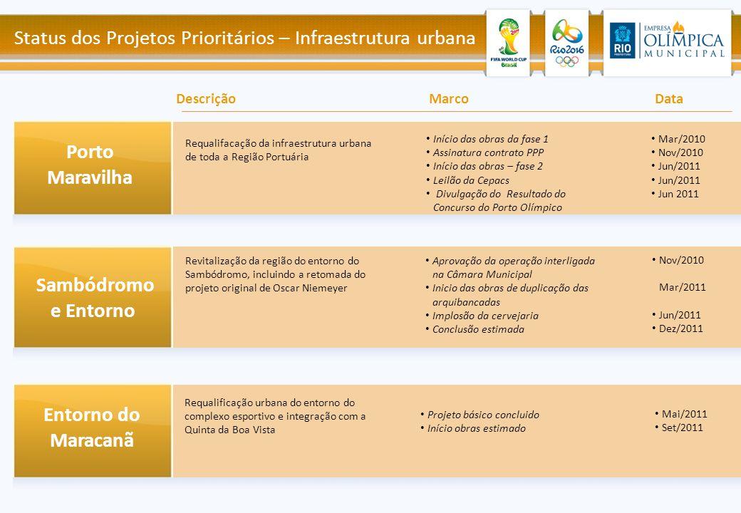 Porto Maravilha Sambódromo e Entorno Entorno do Maracanã