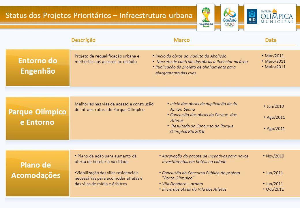 Entorno do Engenhão Parque Olímpico e Entorno Plano de Acomodações