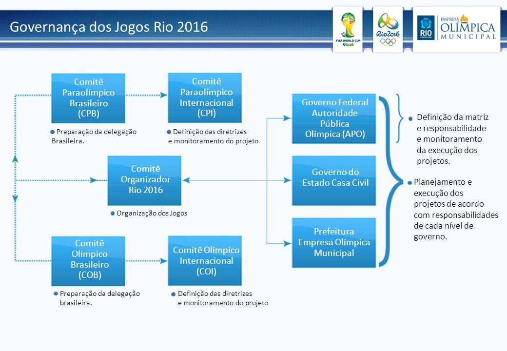 Governança dos Jogos Rio 2016