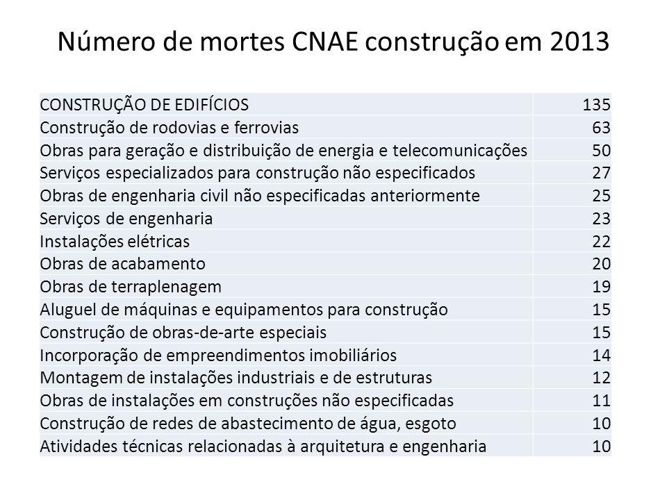 Número de mortes CNAE construção em 2013