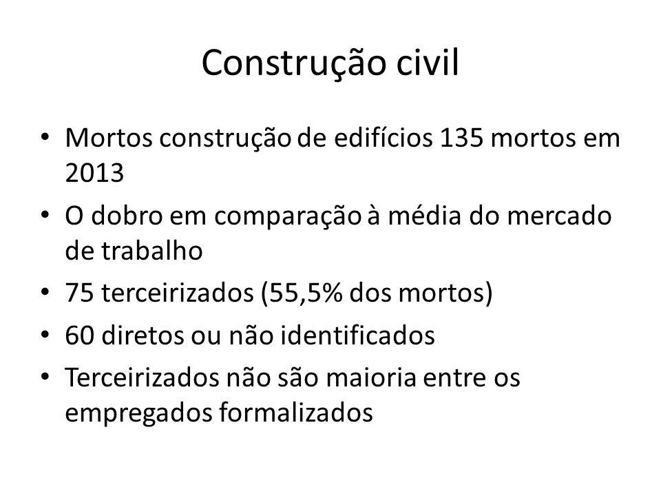 Construção civil Mortos construção de edifícios 135 mortos em 2013