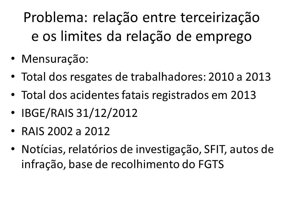 Problema: relação entre terceirização e os limites da relação de emprego