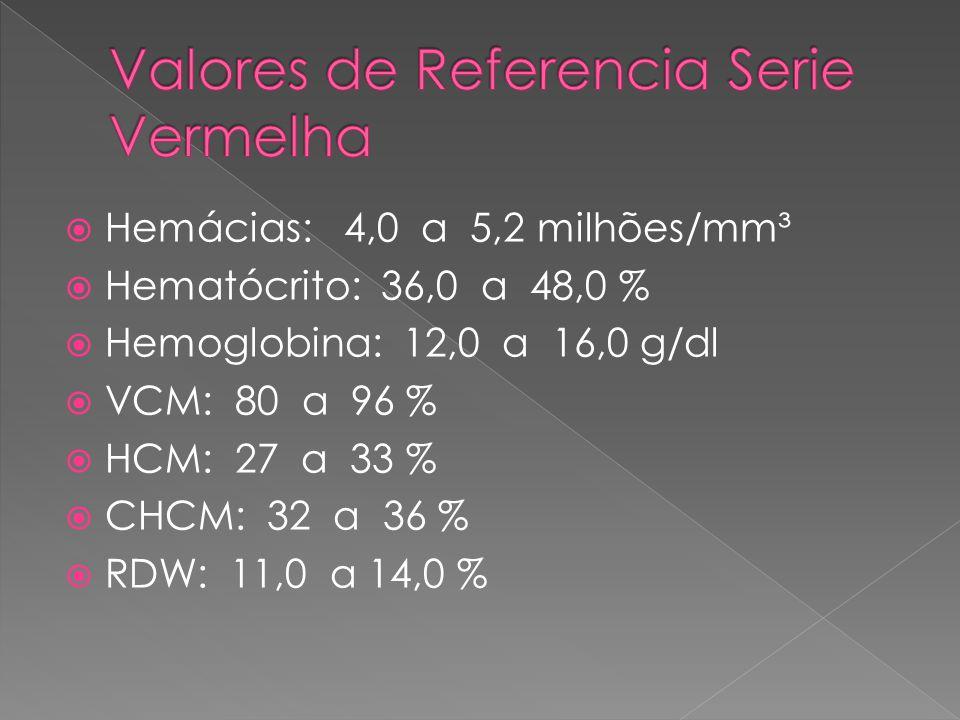 Valores de Referencia Serie Vermelha