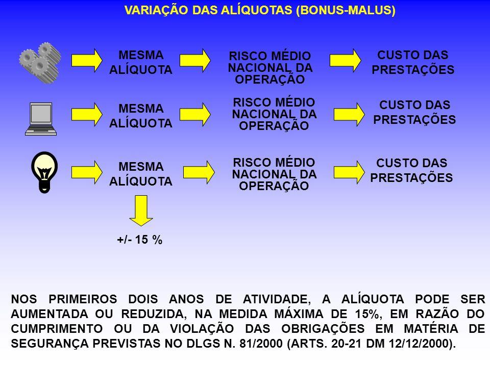 VARIAÇÃO DAS ALÍQUOTAS (BONUS-MALUS)