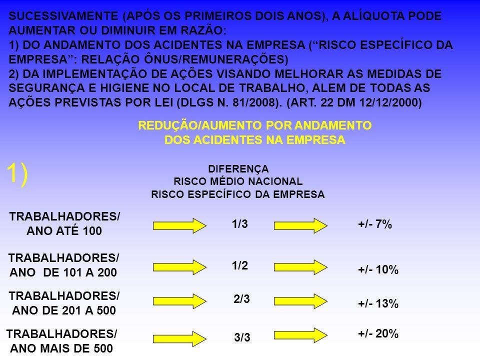 SUCESSIVAMENTE (APÓS OS PRIMEIROS DOIS ANOS), A ALÍQUOTA PODE AUMENTAR OU DIMINUIR EM RAZÃO: 1) DO ANDAMENTO DOS ACIDENTES NA EMPRESA ( RISCO ESPECÍFICO DA EMPRESA : RELAÇÃO ÔNUS/REMUNERAÇÕES) 2) DA IMPLEMENTAÇÃO DE AÇÕES VISANDO MELHORAR AS MEDIDAS DE SEGURANÇA E HIGIENE NO LOCAL DE TRABALHO, ALEM DE TODAS AS AÇÕES PREVISTAS POR LEI (DLGS N. 81/2008). (ART. 22 DM 12/12/2000)