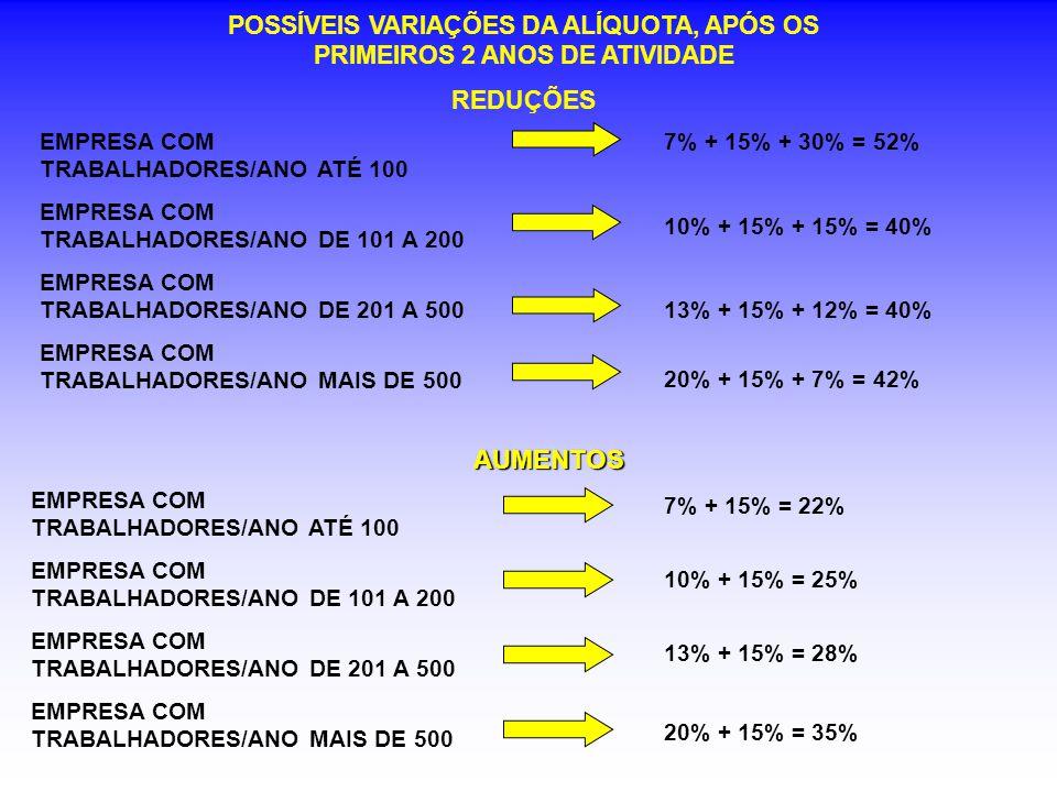 POSSÍVEIS VARIAÇÕES DA ALÍQUOTA, APÓS OS PRIMEIROS 2 ANOS DE ATIVIDADE