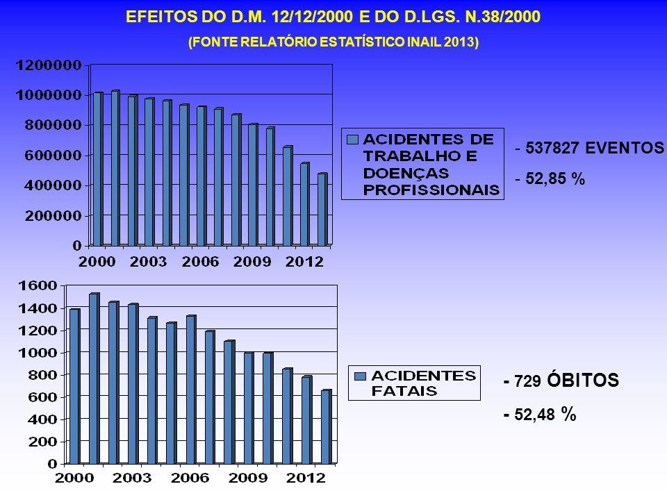 EFEITOS DO D.M. 12/12/2000 E DO D.LGS. N.38/2000