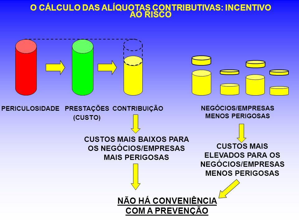 O CÁLCULO DAS ALÍQUOTAS CONTRIBUTIVAS: INCENTIVO AO RISCO