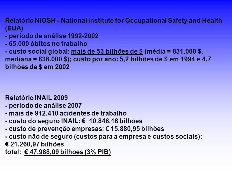 Relatório NIOSH - National Institute for Occupational Safety and Health (EUA) - período de análise 1992-2002 - 65.000 óbitos no trabalho - custo social global: mais de 53 bilhões de $ (média = 831.000 $, mediana = 838.000 $); custo por ano: 5,2 bilhões de $ em 1994 e 4,7 bilhões de $ em 2002 Relatório INAIL 2009 - período de análise 2007 - mais de 912.410 acidentes de trabalho - custo do seguro INAIL: € 10.846,18 bilhões - custo de prevenção empresas: € 15.880,95 bilhões - custo não de seguro (custos para a empresa e custos sociais): € 21.260,97 bilhões total: € 47.988,09 bilhões (3% PIB)