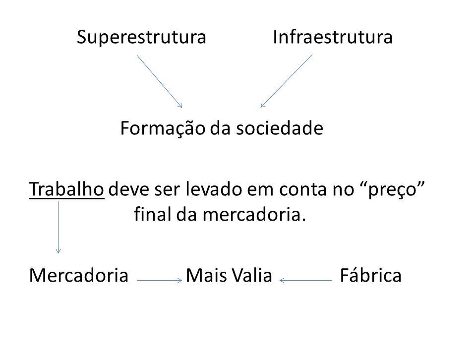 Superestrutura Infraestrutura Formação da sociedade Trabalho deve ser levado em conta no preço final da mercadoria.
