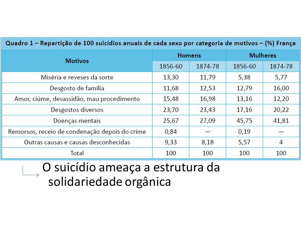 O suicídio ameaça a estrutura da solidariedade orgânica