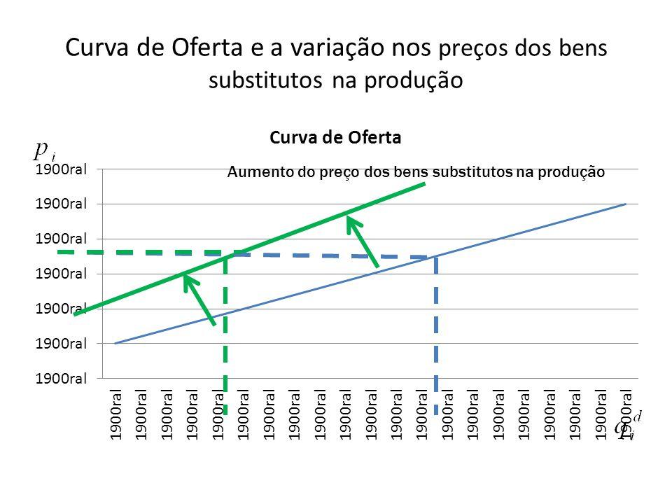Curva de Oferta e a variação nos preços dos bens substitutos na produção