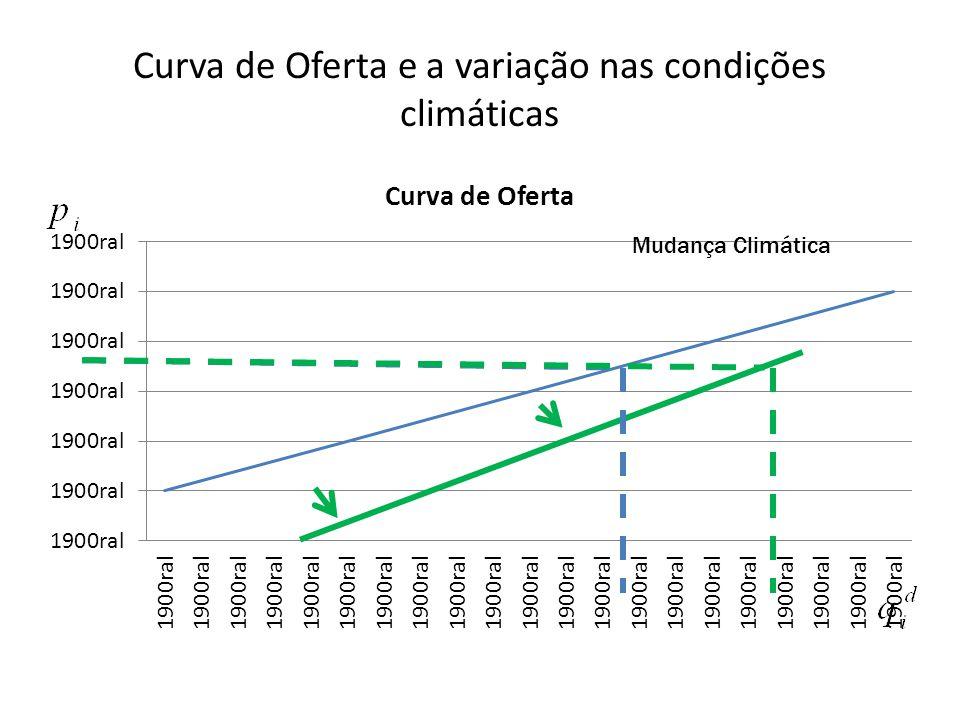 Curva de Oferta e a variação nas condições climáticas