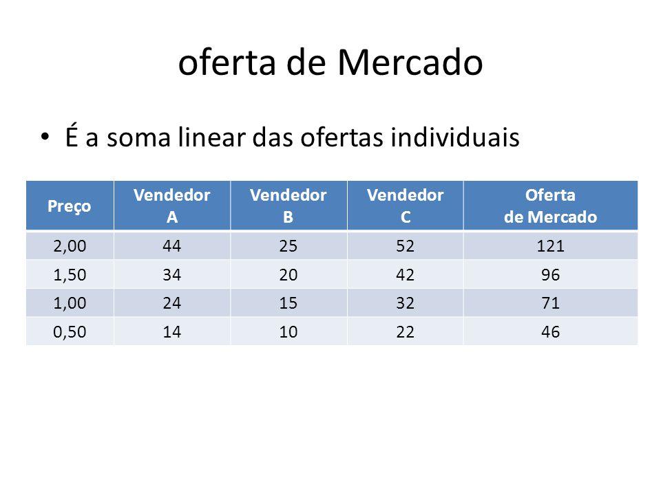 oferta de Mercado É a soma linear das ofertas individuais Preço