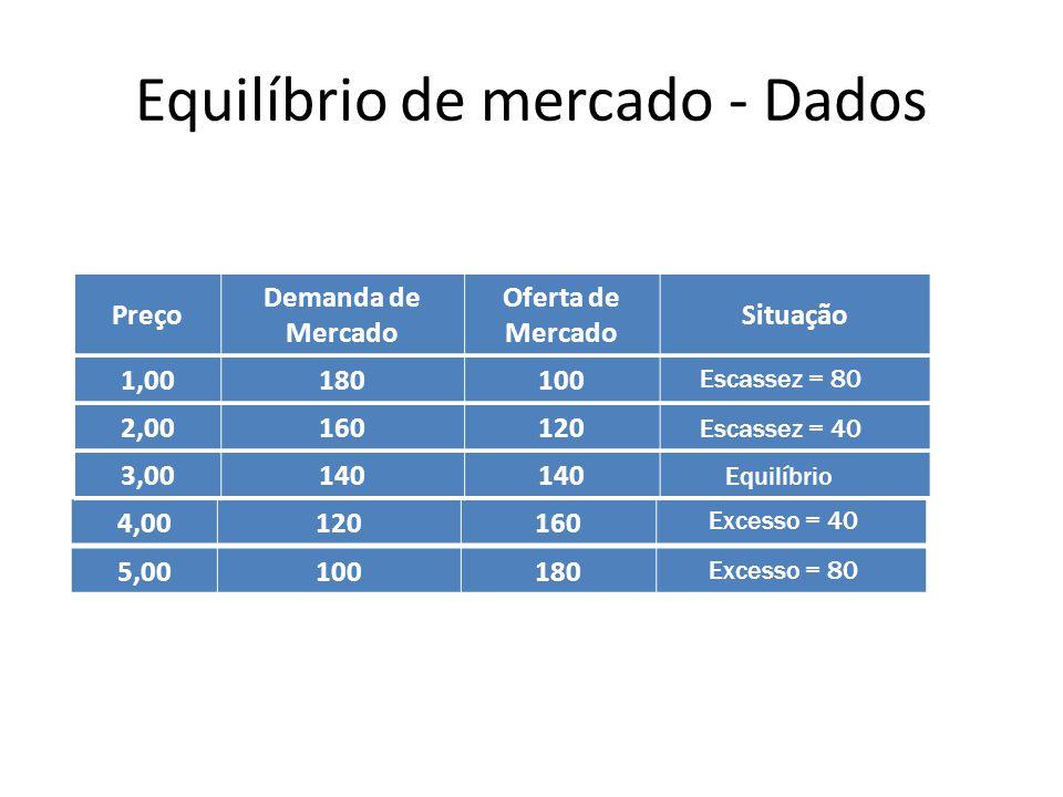 Equilíbrio de mercado - Dados