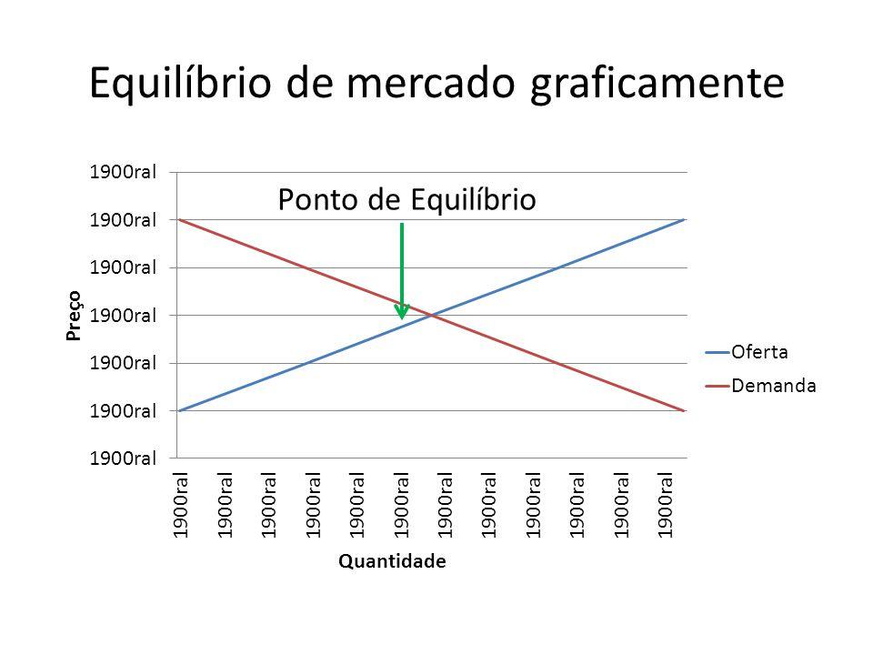 Equilíbrio de mercado graficamente