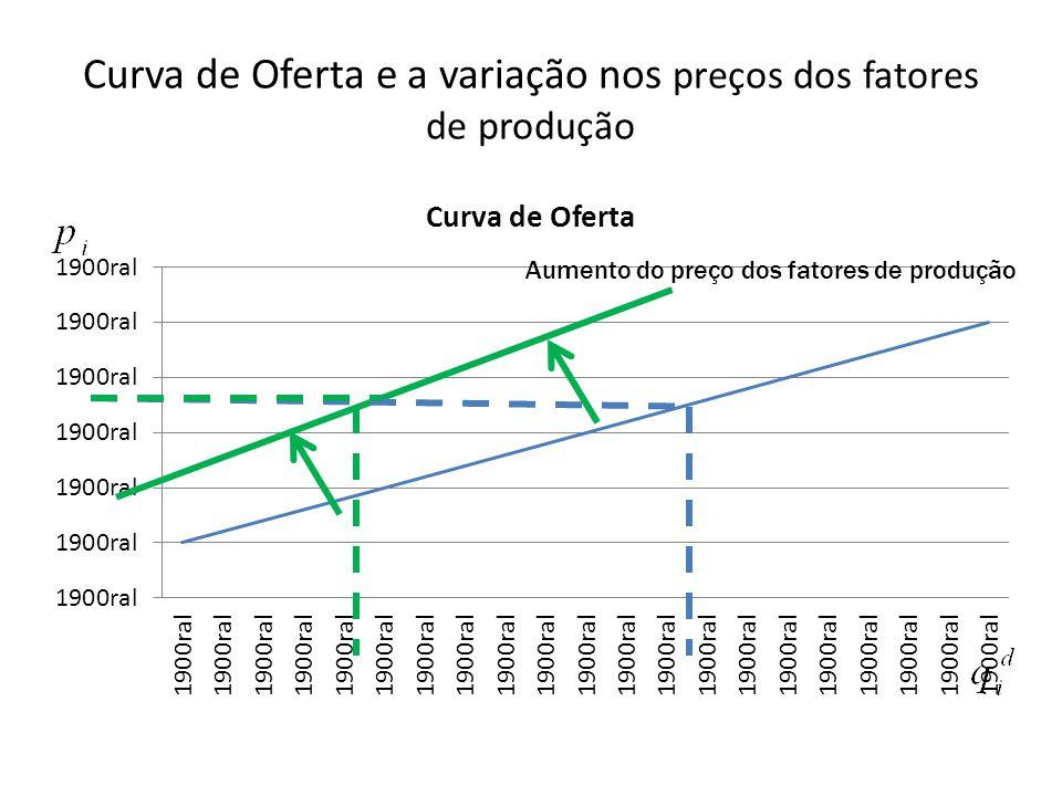 Curva de Oferta e a variação nos preços dos fatores de produção