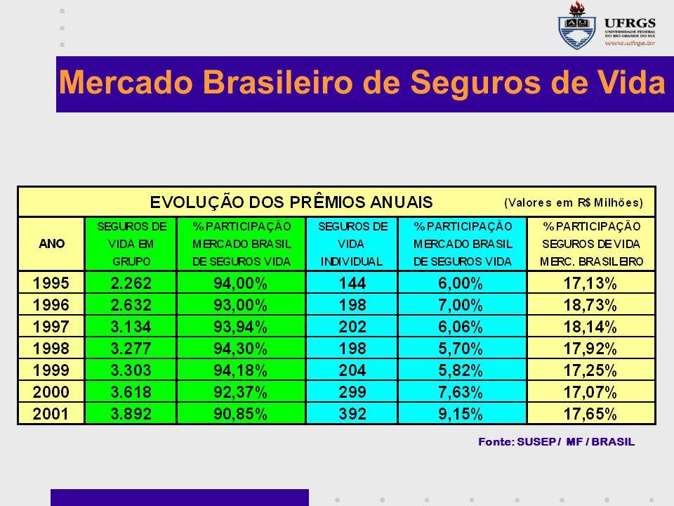 Mercado Brasileiro de Seguros de Vida Fonte: SUSEP / MF / BRASIL