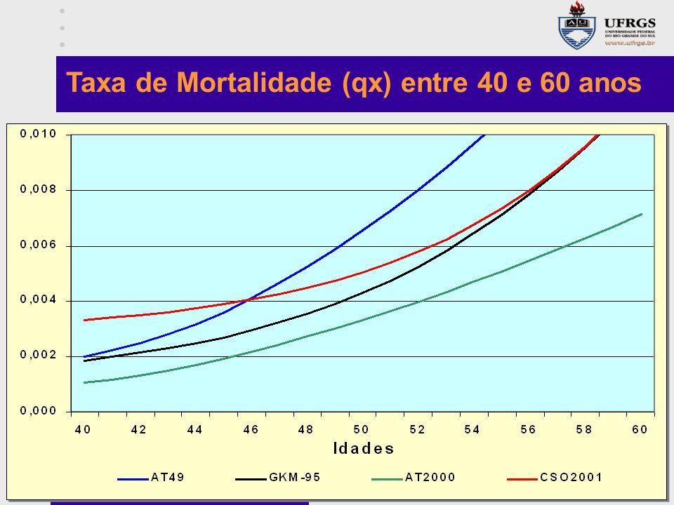 Taxa de Mortalidade (qx) entre 40 e 60 anos