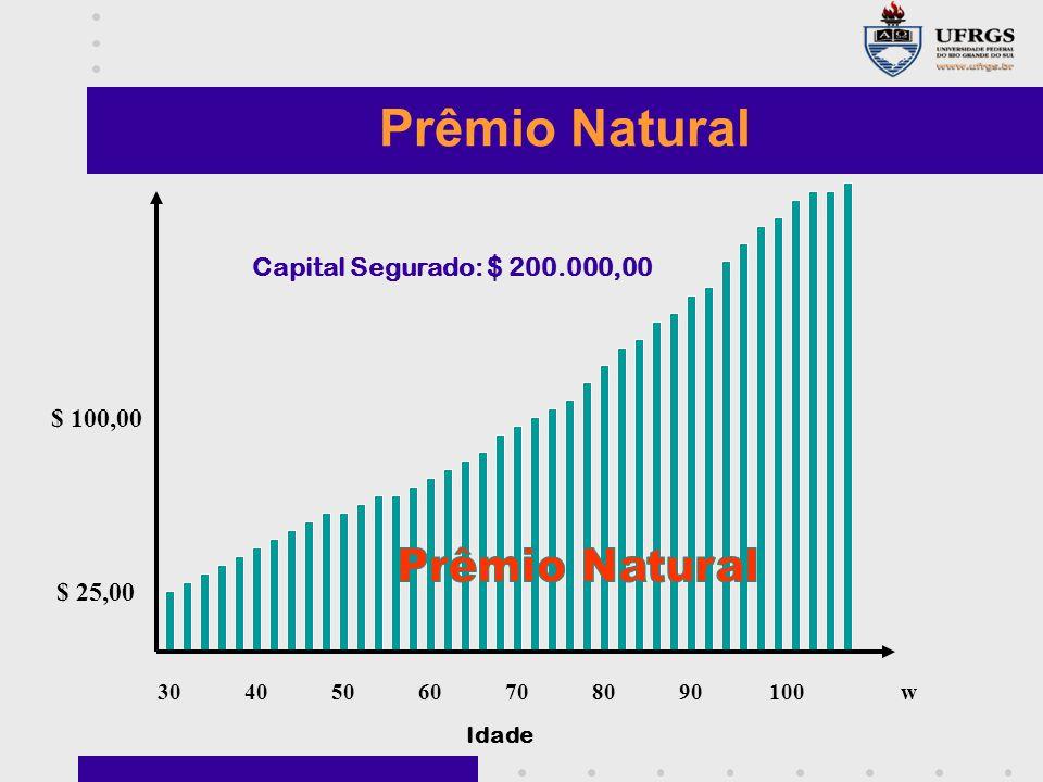 Prêmio Natural Prêmio Natural Capital Segurado: $ 200.000,00 $ 100,00