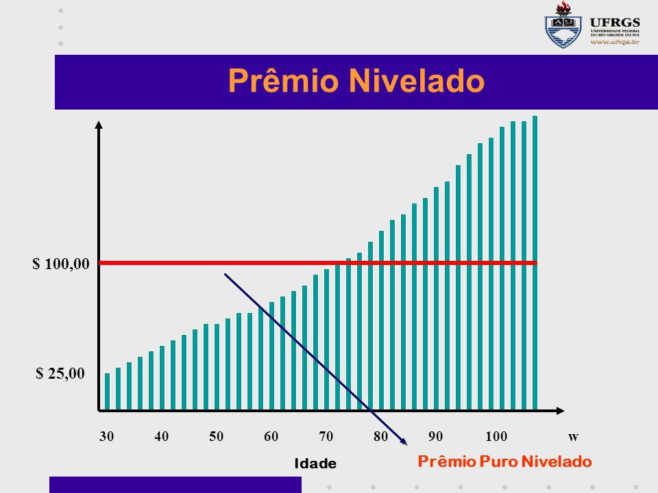 Prêmio Nivelado $ 100,00 $ 25,00 Prêmio Puro Nivelado 30 40 50 60 70