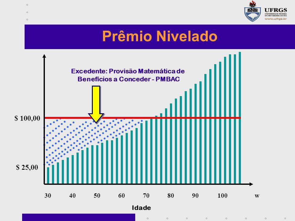 Excedente: Provisão Matemática de Benefícios a Conceder - PMBAC
