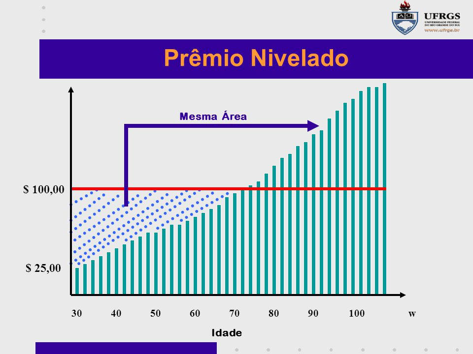 Prêmio Nivelado $ 100,00 $ 25,00 Mesma Área 30 40 50 60 70 80 90 100 w