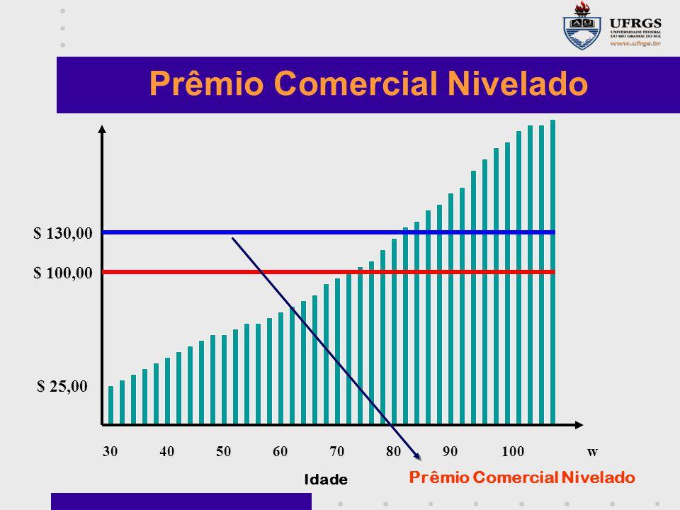 Prêmio Comercial Nivelado Prêmio Comercial Nivelado
