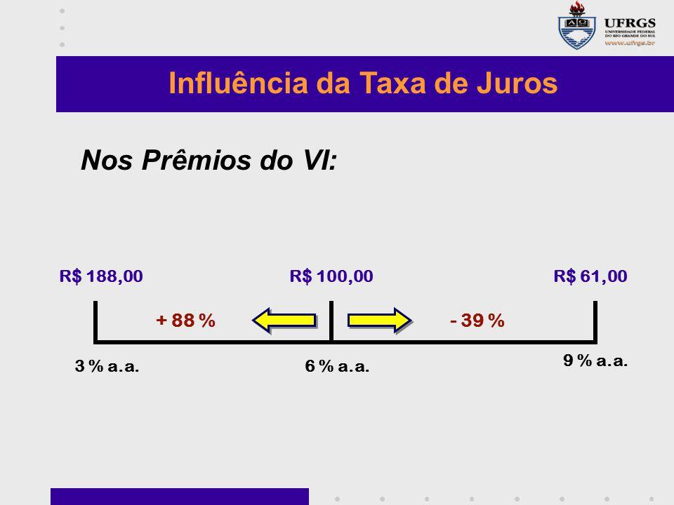Influência da Taxa de Juros