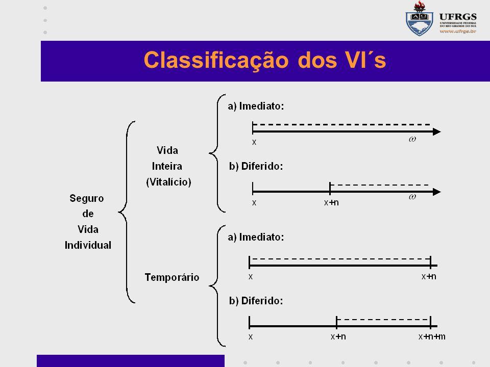 Classificação dos VI´s