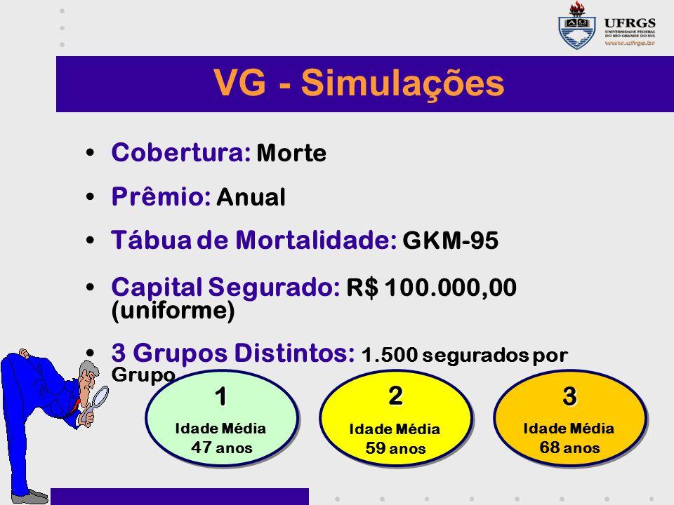 VG - Simulações Cobertura: Morte Prêmio: Anual