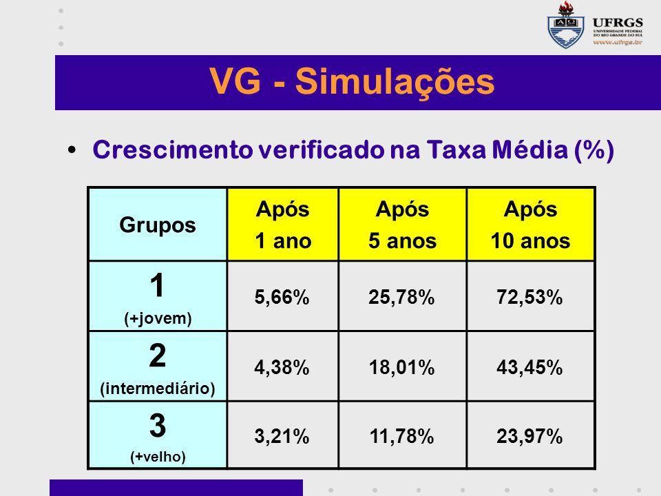 VG - Simulações 1 2 3 Crescimento verificado na Taxa Média (%) Grupos