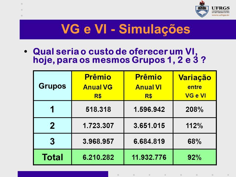VG e VI - Simulações Qual seria o custo de oferecer um VI, hoje, para os mesmos Grupos 1, 2 e 3 Grupos.