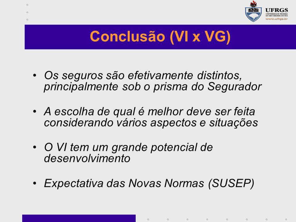 Conclusão (VI x VG) Os seguros são efetivamente distintos, principalmente sob o prisma do Segurador.