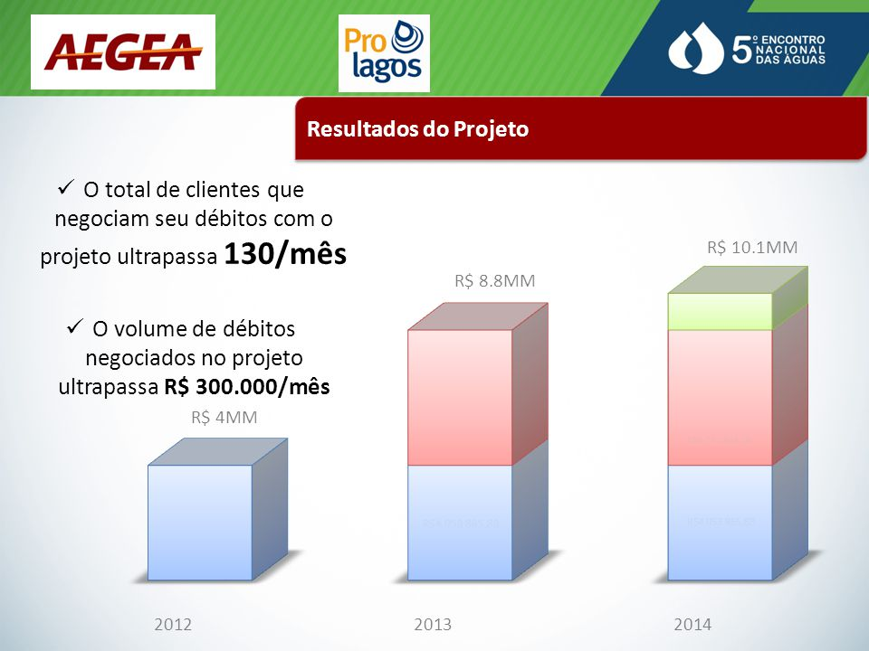 O volume de débitos negociados no projeto ultrapassa R$ 300.000/mês