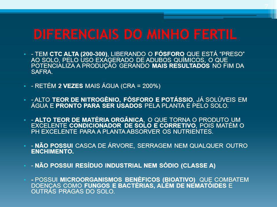 DIFERENCIAIS DO MINHO FERTIL