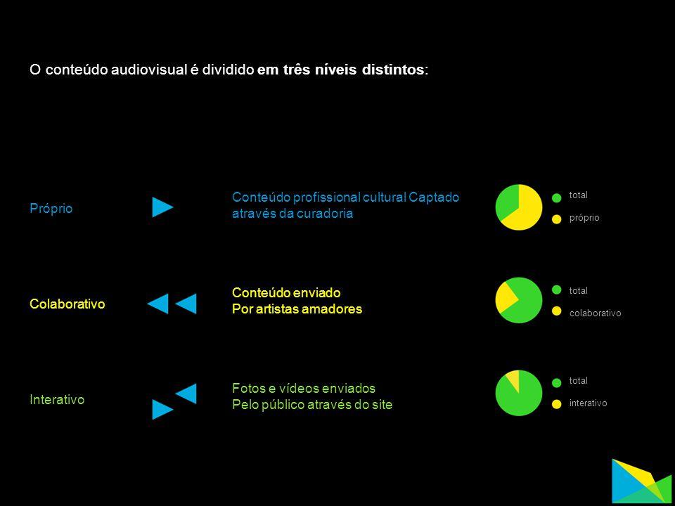O conteúdo audiovisual é dividido em três níveis distintos: