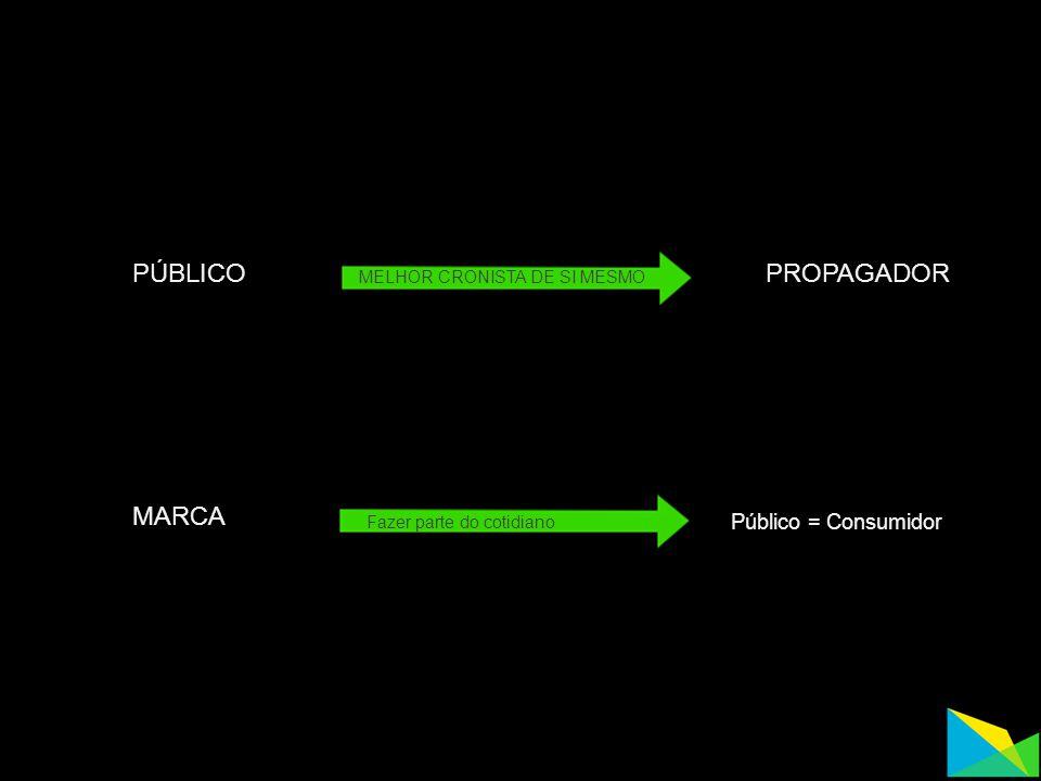 PÚBLICO PROPAGADOR MARCA Público = Consumidor