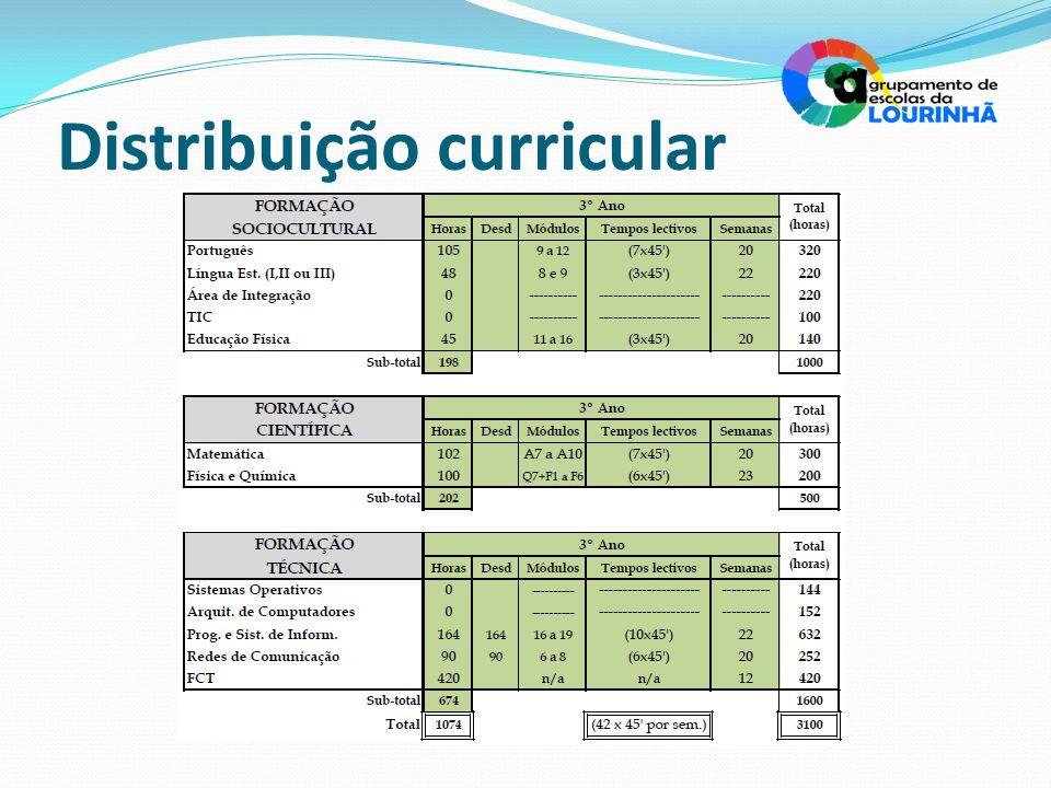 Distribuição curricular