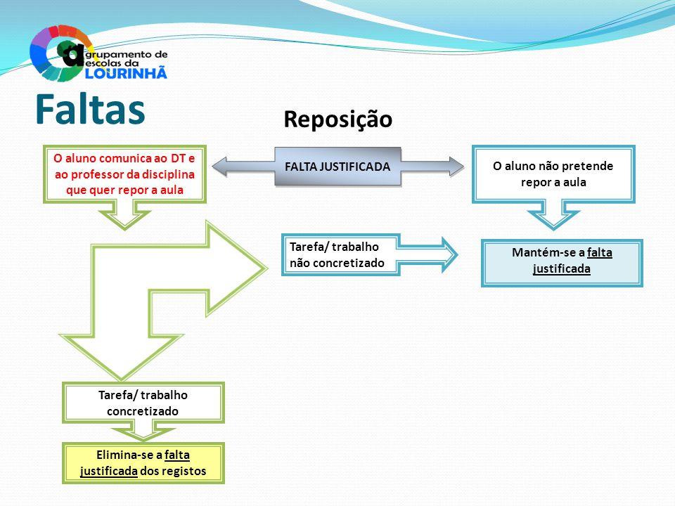 Faltas Reposição FALTA JUSTIFICADA