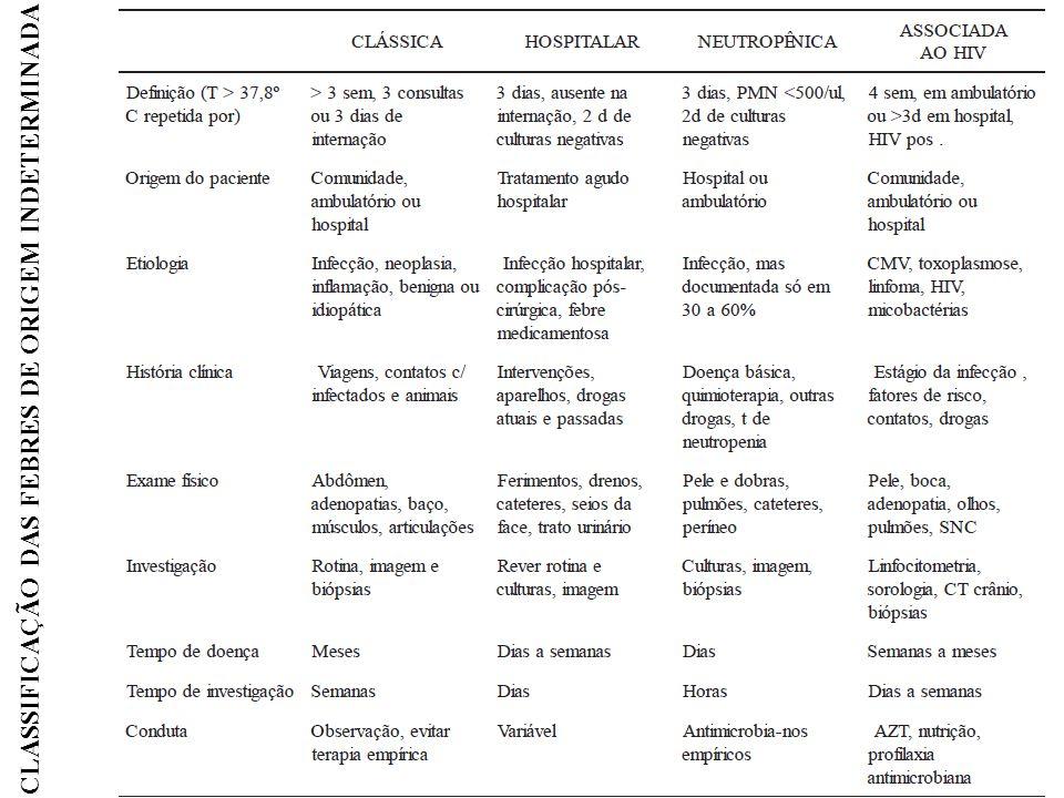 CLASSIFICAÇÃO DAS FEBRES DE ORIGEM INDETERMINADA