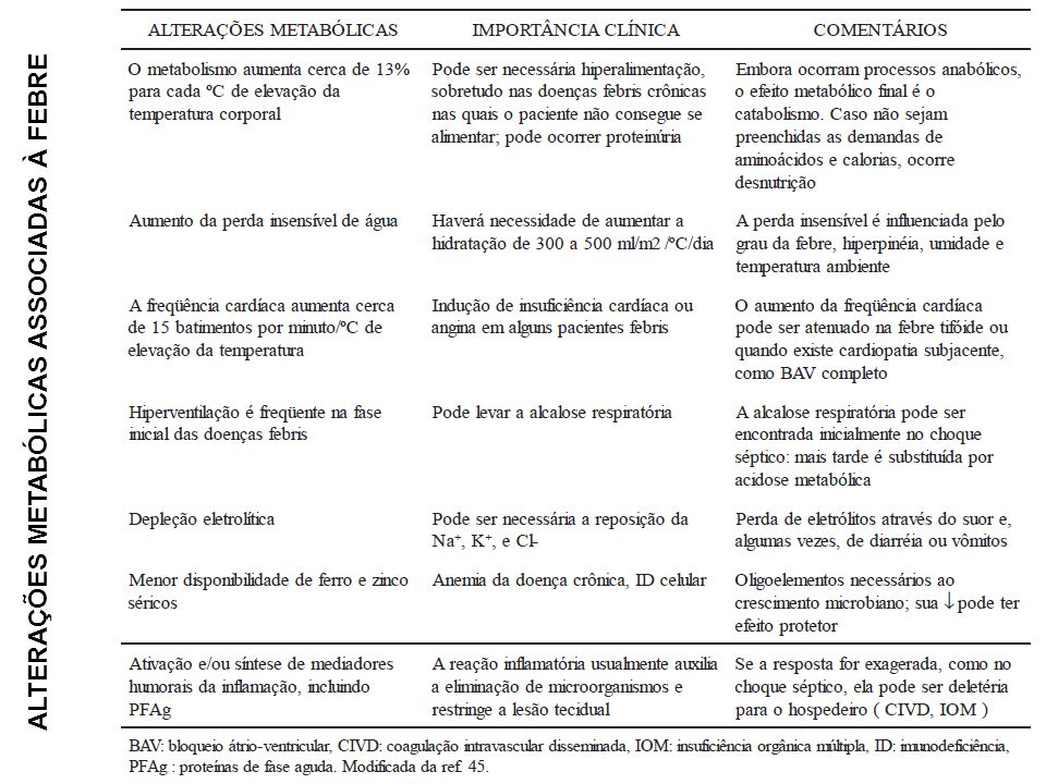 ALTERAÇÕES METABÓLICAS ASSOCIADAS À FEBRE